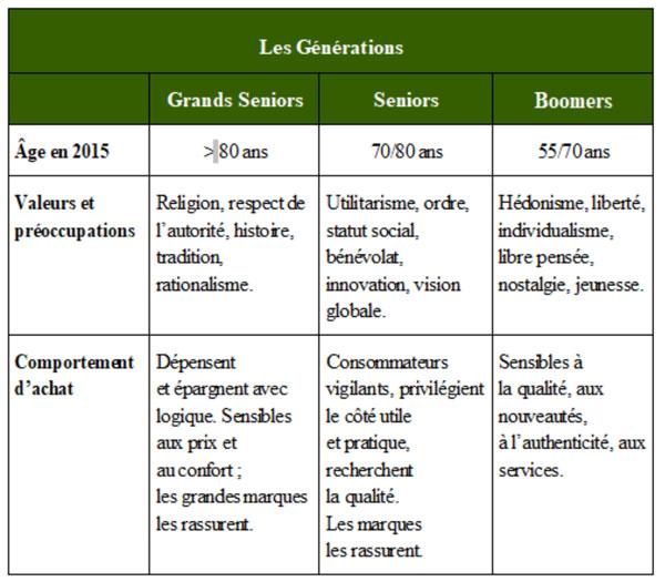 Les générations constituants le marché des Seniors